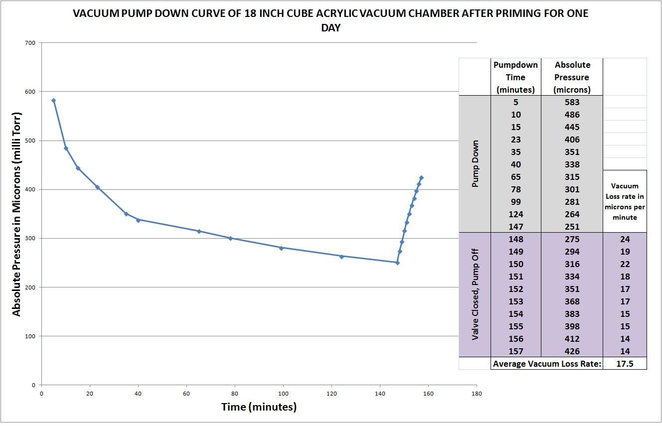 Vacuum Levels Of Acrylic Chambers Pump Diagram Or Only The Pumping Down Chamber For A Second Time On Day 2
